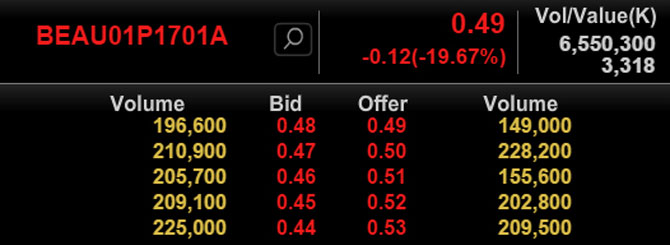 Thai Shares BEAUTY Put Warrant Price 141016