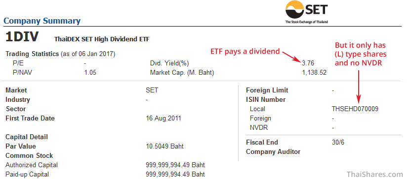 Thai Shares ETF Dividends