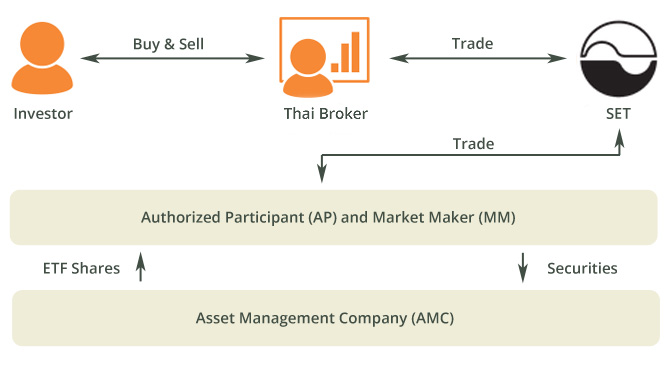 Thai Shares Thai ETF Diagram