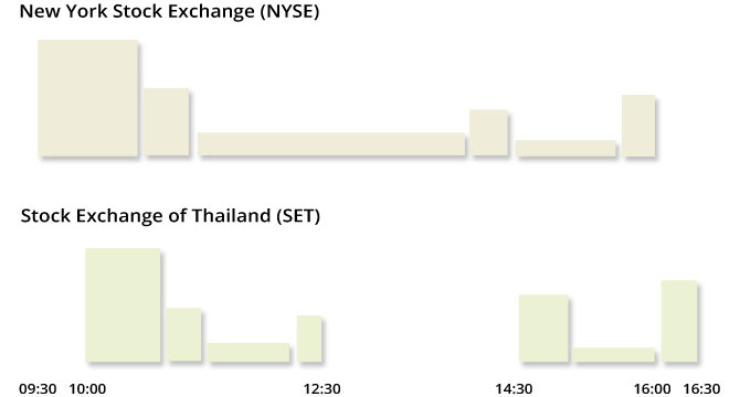 Thai-Shares-Volume-Comparison-NYSE-SET